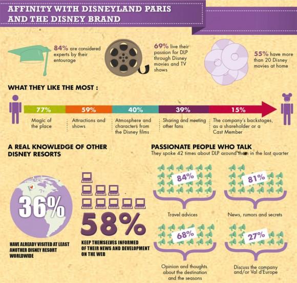 Disneyland Paris Fan Survey Results Analysis - Affinity