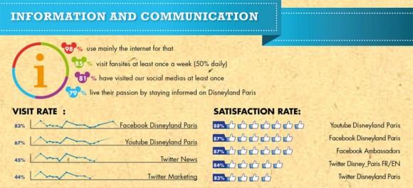 Disneyland Paris Fan Survey Results Analysis - Communication