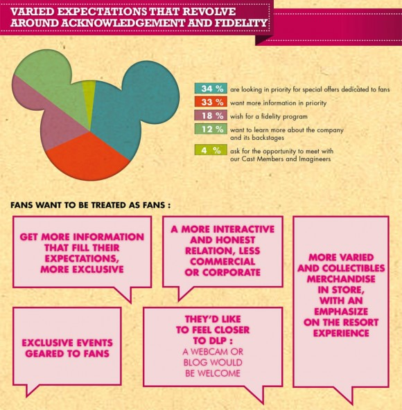 Disneyland Paris Fan Survey Results Analysis - Expectations