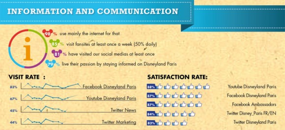 Disneyland Paris Fan Survey Results Analysis - Communication